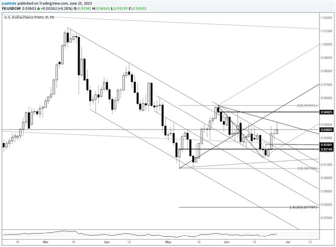 USD/CHF Breaks Bearish Slope; .9250 is Key to Upside