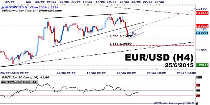 Euro-Dollar_:_La_conjoncture_économique_US_reste_le_facteur_fondamental_dominant._L'indice_PCE_est_à_suivre_ce_jeudi.