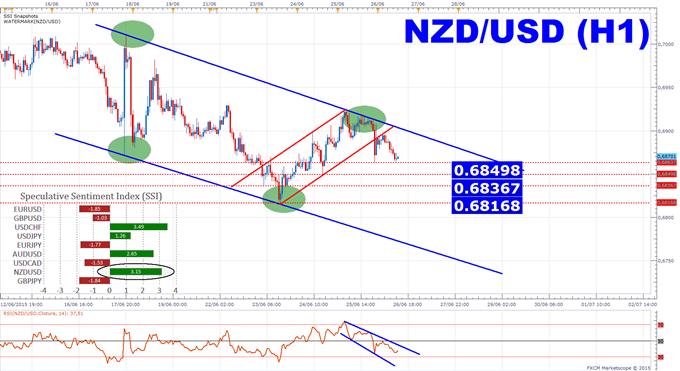 NZDUSD: Les particuliers majoritairement à l'achat d'une tendance baissière.