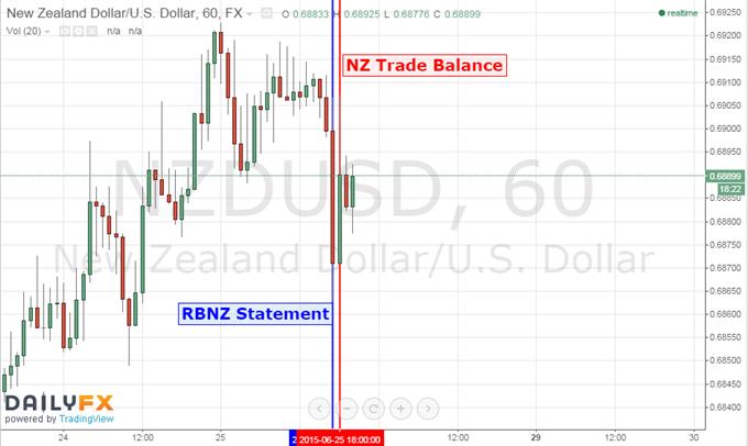 New Zealand Dollar Climbs as Trade Balance Data Helps Offset RBNZ Warning