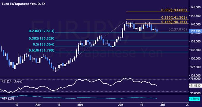EUR/JPY Technical Analysis: Euro Sinks to Range Floor