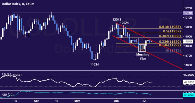 US Dollar Technische Analyse: Kanal-Top unter Druck