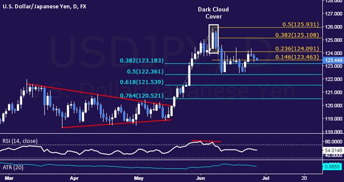USD/JPY Technical Analysis: Familiar Range Still in Play