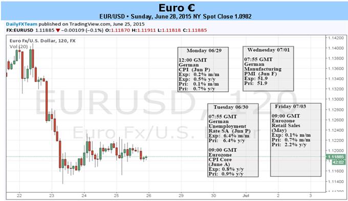 Euro sieht unruhiger Woche entgegen, denn Griechenland steht vor dem Abgrund