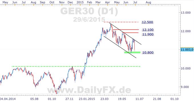 DAX-Crash am Montag durch Grexit-Sorgen