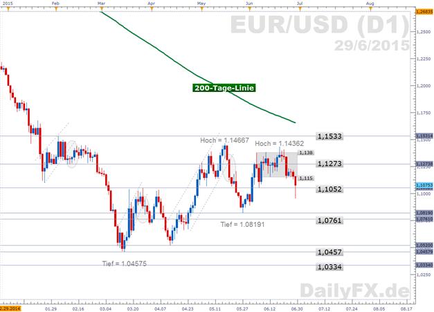 """EUR/USD: """"Grescalation"""" zieht Kurs in die Tiefe"""