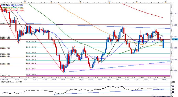 EUR/USD Holds June Low, Fills Weekly Opening Gap Despite Greek Threat