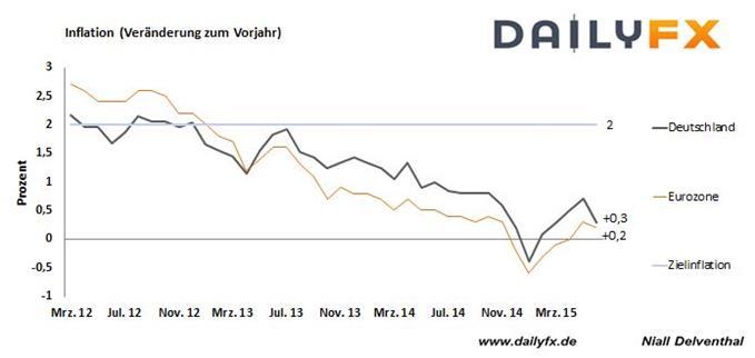 EUR/USD: Griechenland schon morgen im Zahlungsverzug? Brüssel mit Vermittlungsversuch