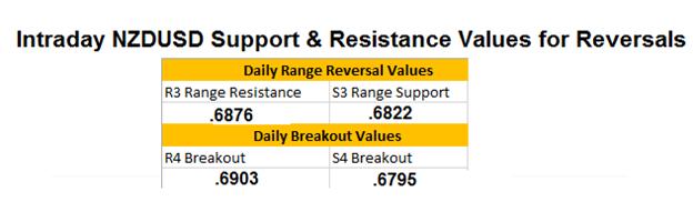 NZD/USD tradet in Richtung Tiefs von 2015