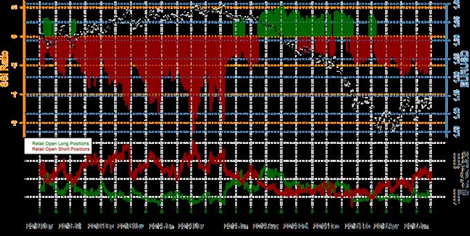 Speculative Sentiment Index - 30.06.2015