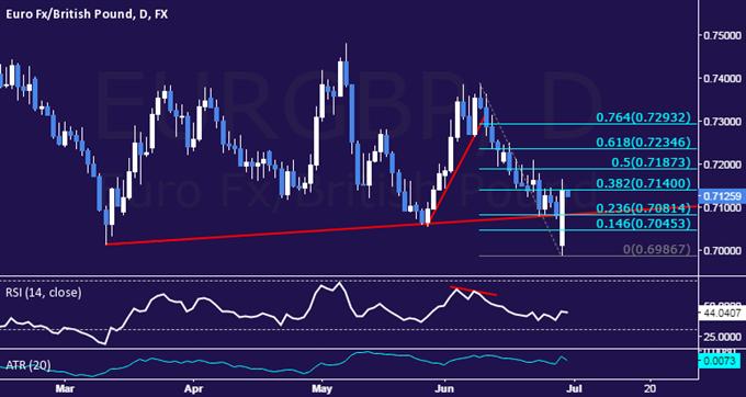 EUR/GBP Technical Analysis: In Familiar Turf Despite Gap