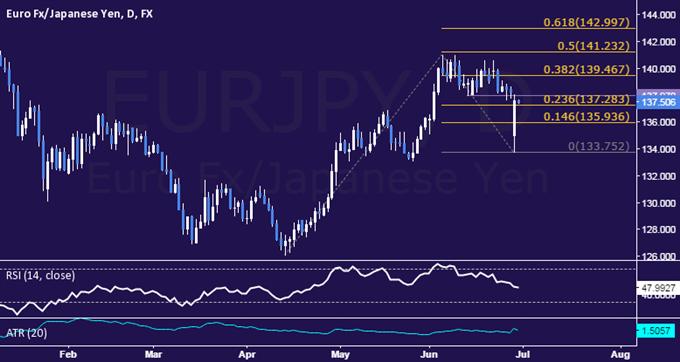 EUR/JPY Technical Analysis: Rebound Follows Down Gap