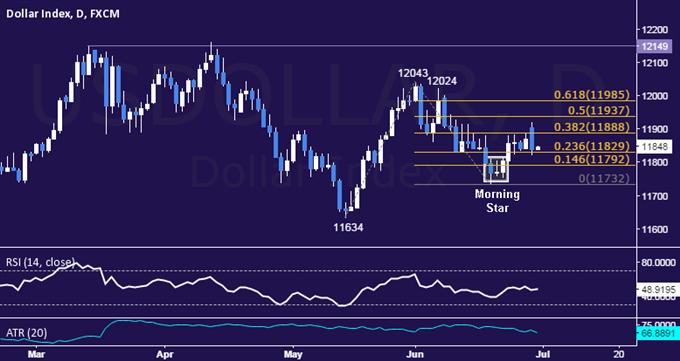 US Dollar Technische Analyse: Gap stört Range nicht