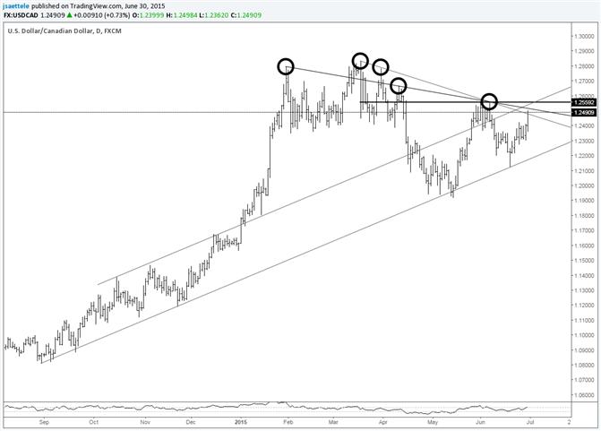 USD/CAD Ends June Near Several Trendlines