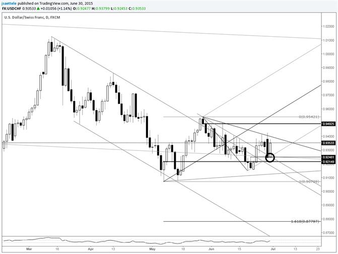 USD/CHF Holds Key .9250 Level