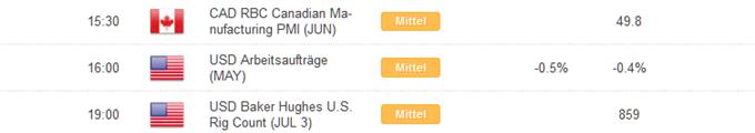 Kurzer Marktüberblick 02.07.2015