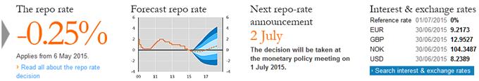 USD/SEK: Leitzinsentscheid der Sveriges Riksbank