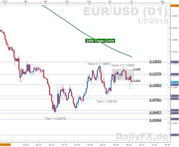 EUR/USD: Griechenland im Zahlungsverzug - Verhandlungen setzen sich heute fort