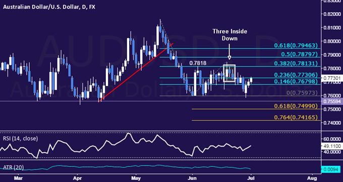 AUD/USD Technical Analysis: Drifting Toward Range Top