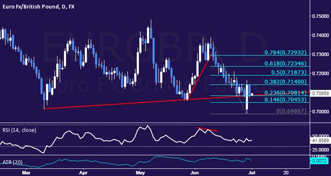 EUR/GBP Technical Analysis: Euro Hits Reset on Open Gap