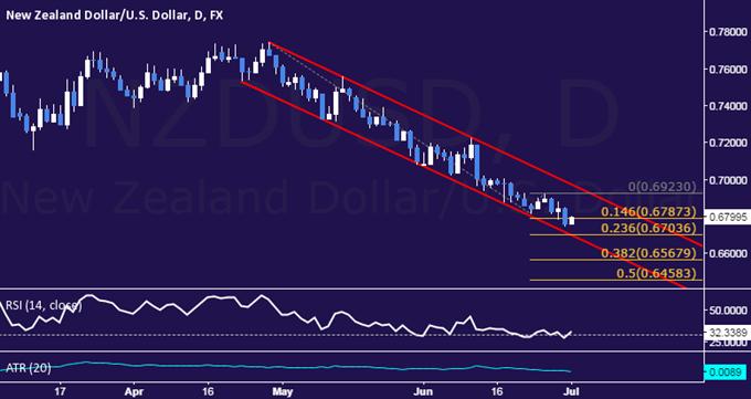 NZD/USD Technical Analysis: Kiwi Slumps to 5-Year Low