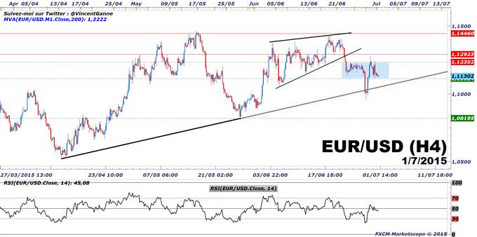 Euro-Dollar_:_Pression_baissière,_les_rapports_ADP/NFP_sont_attendus_pour_le_Dollar_US