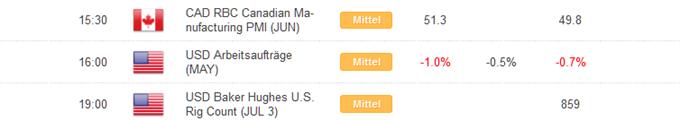 Kurzer Marktüberblick 03.07.2015