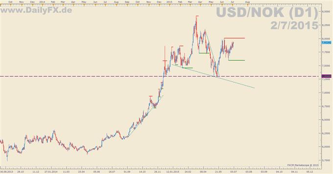 Trading Setup: Long USD/NOK