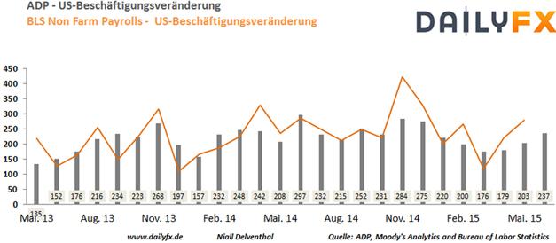 EUR/USD:  US-Arbeitsmarktdaten werden von Griechenland-Verhandlungen ablenken