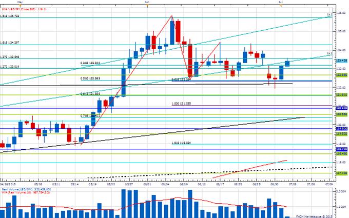 Price & Time: GBP/USD Turning?
