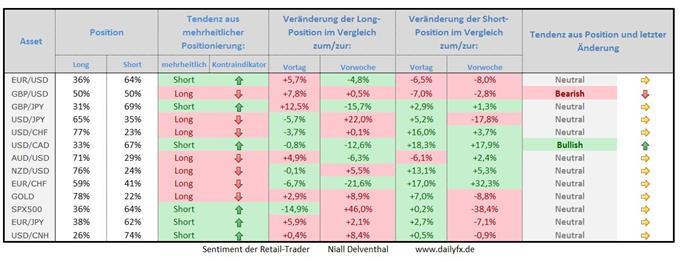 Speculative Sentiment Index - 02.07.2015