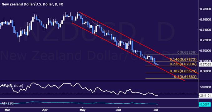 NZD/USD Technical Analysis: Channel Floor Under Pressure