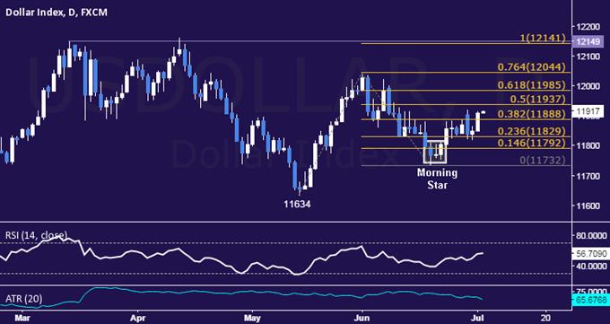 US Dollar Technische Analyse: Wochenhoch ist wieder im Spiel