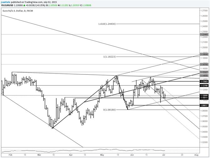 EUR/USD zieht sich in Richtung Unterstützungslinie zurück