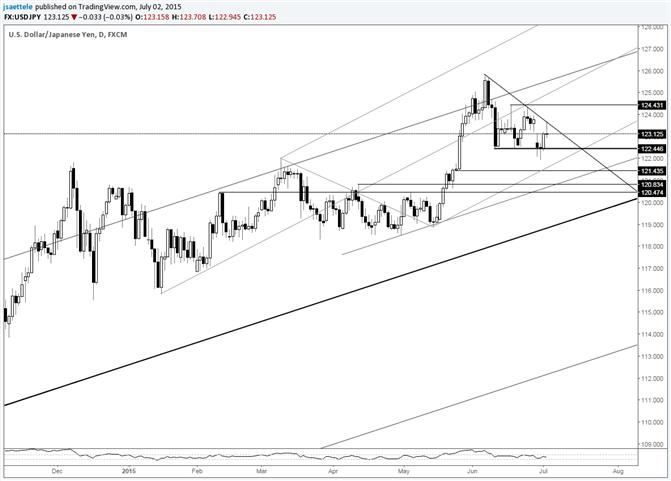 USD/JPY Hits Short Term Trendline Resistance