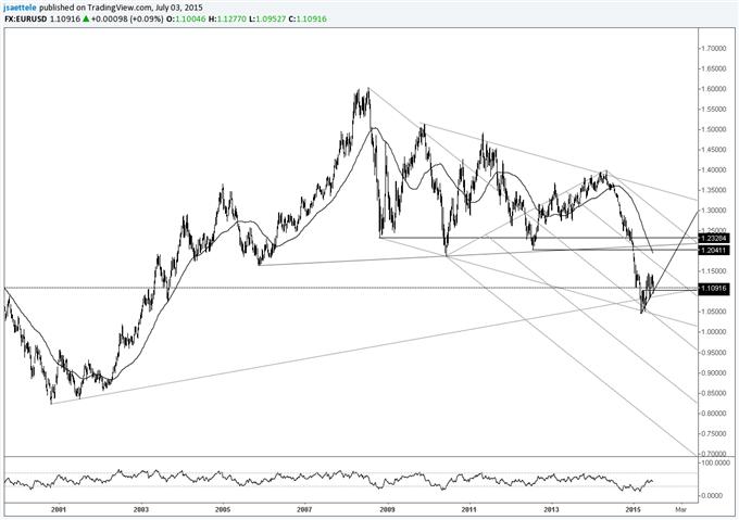 AUDUSD Breakdown Yields .7143 and .6902 Targets