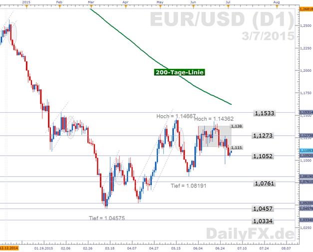 EUR/USD: Arbeitsmarktdaten bremsen den Dollar - Griechen-Referendum steht vor der Tür