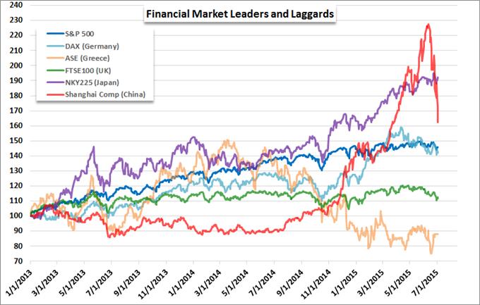 Globale Aktienmärkte scheinen unruhig, China büßt ein