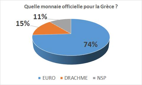 BOURSE : Les marchés américains sont fermés (Independence Day), le référendum grec est attendu
