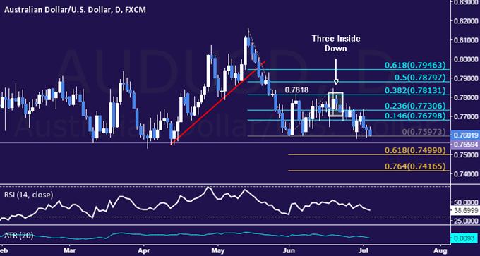 AUD/USD Technical Analysis: Range Bottom Under Pressure