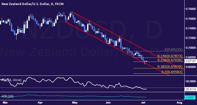 NZD/USD Technical Analysis: Selloff Stalls at Channel Floor