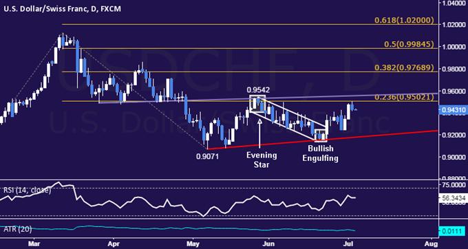 USD/CHF Technical Analysis: Range Top Sub-0.96 Eyed
