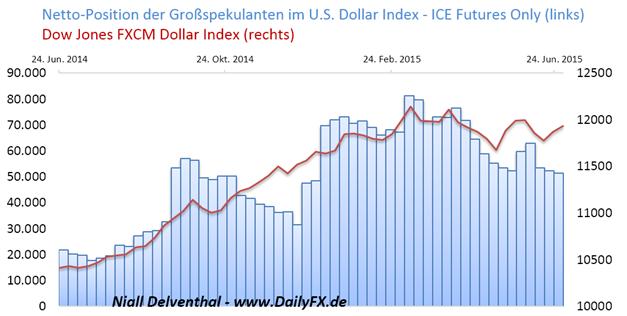 """COT-Übersicht: """"Risk-Off-Stimmung"""" spürbar – Rohstoffwährungen und US-Indizes  wurden verstärkt verkauft; mit rund 13,89 Mrd. gegen den Euro."""