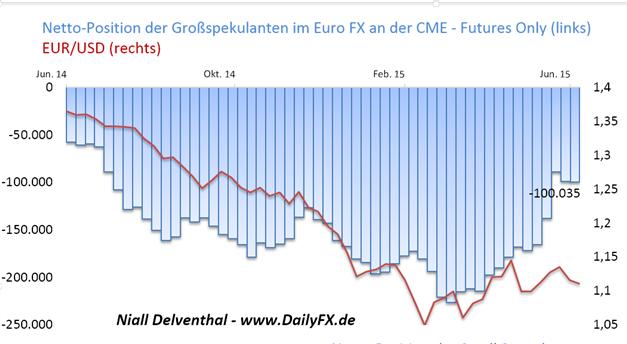 EUR/USD: Griechen geben griechischer Regierung das Mandat mehr zu fordern - leichter Ausbau der Verkaufsposition der Finanzinvestoren