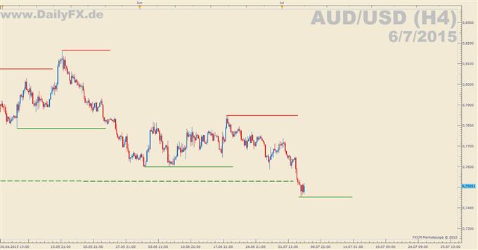 AUD/USD: 6-Jahrestief erreicht, Leitzinsentscheidung folgt