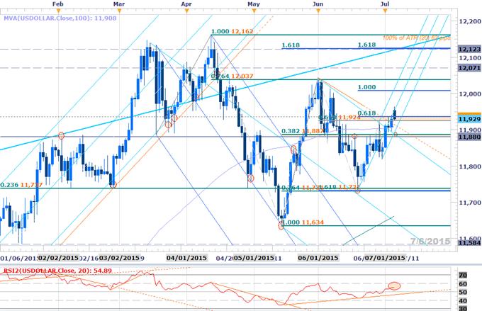 Webinar: Greek Gaps in Focus- Technical Setups in Play this Week