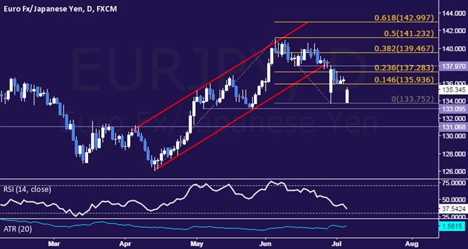 EUR/JPY Technical Analysis: Euro Testing Sub-134.00 Anew