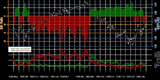 Speculative Sentiment Index - 07.07.2015