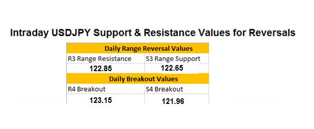 USD/JPY: Aktualisierung der Unterstützung und des Widerstands