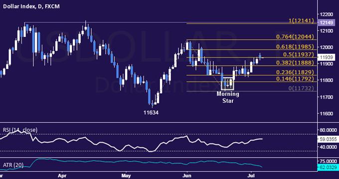 US Dollar Technische Analyse: Verarbeitung nahe beim Monatshoch